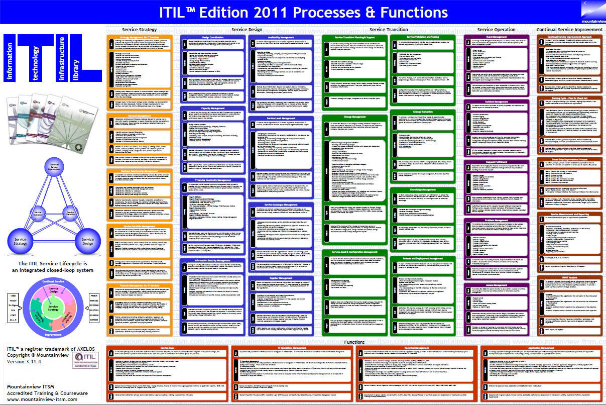 Itil v3 certification training download remote utilities and apps itil lego star wars the complete saga walkthrough xbox 360 return of the jedi zone makes available itil foundation for everyone in need of it service xflitez Image collections